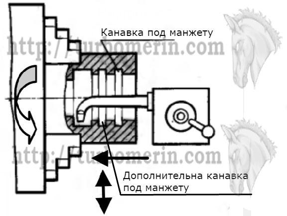 Дополнительная канавка под уплотнение гидроцилиндра