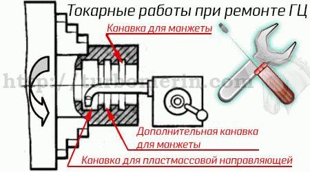 Нарезание дополнительных канавок на токарном станке